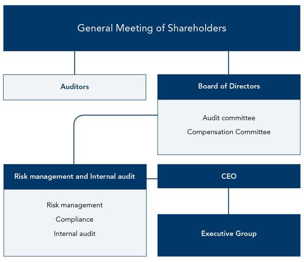 Governance-structure-Evli-Bank-Plc
