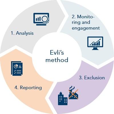 Responsible-investing-Evlis-method