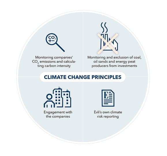 Climate-change-principles-web