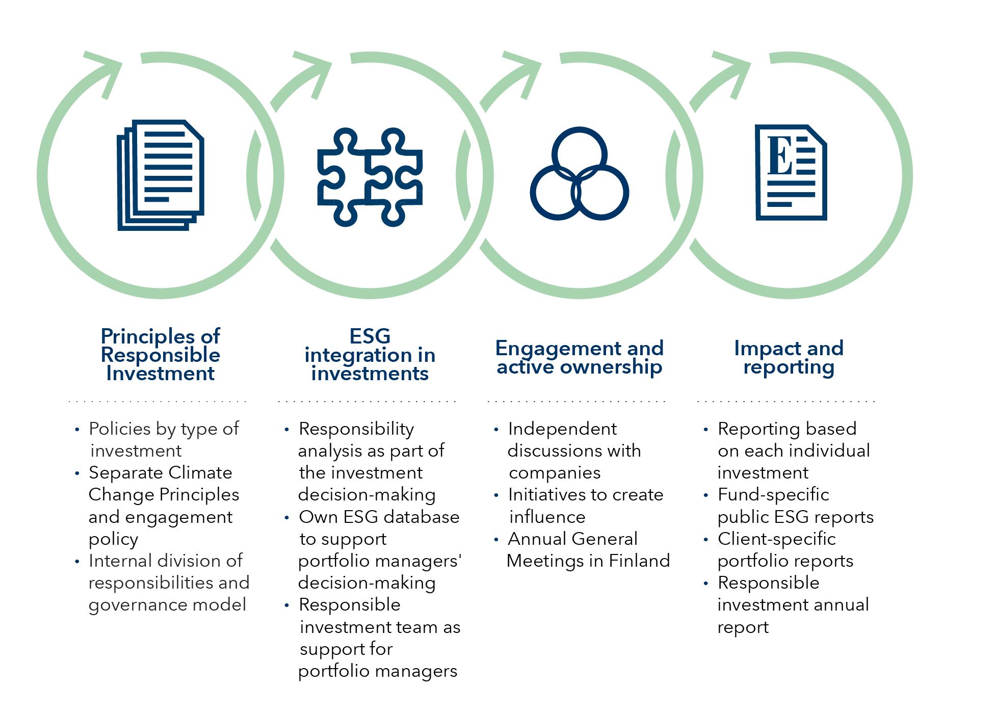 ESG-process-web