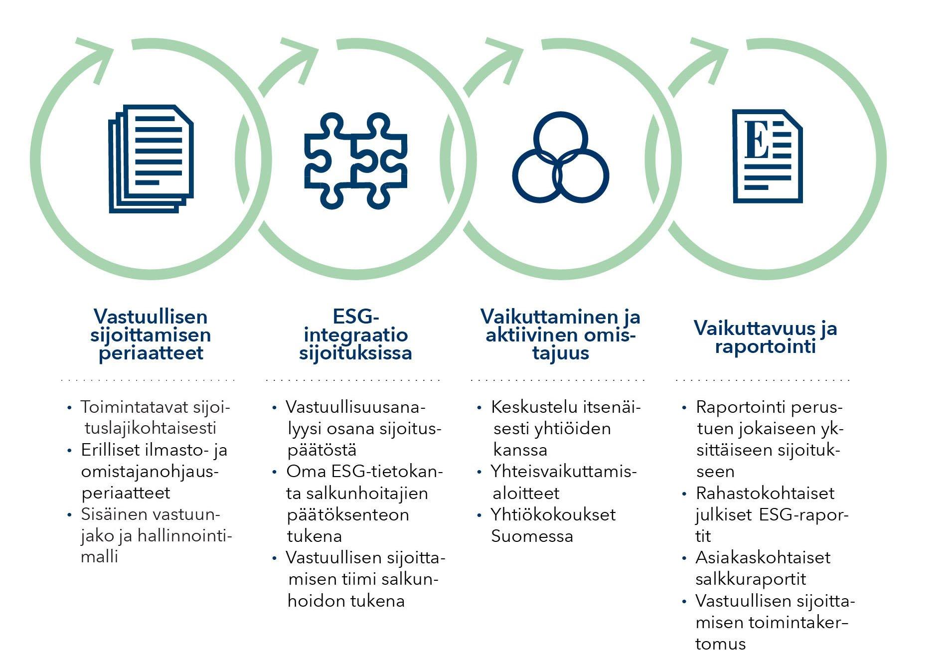 ESG-prosessi