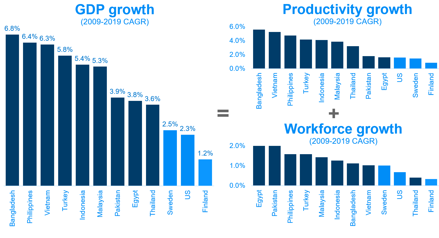 GDP, Productivity and Workforce growth