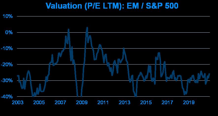 Valuation (P/E LTM): EM / S&P 500