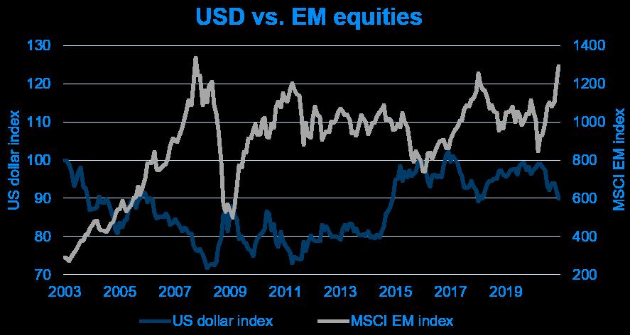 USD vs. EM equities