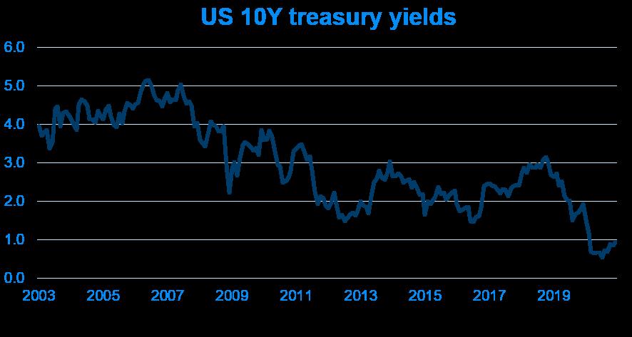 US 10Y treasury yields