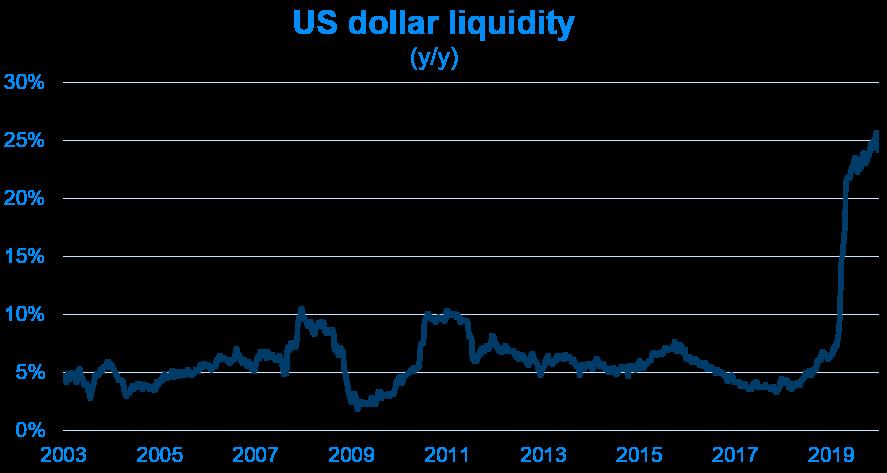 US dollar liquidity