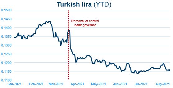 Turkish lira v2