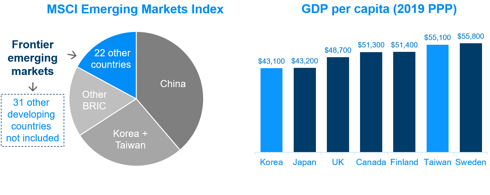 Pie chart of MSCI Emerging Markets Index on the left. On the right GBD per capita of Korea, Japan, UK, Canada, Finland, Taiwan and Sweden.
