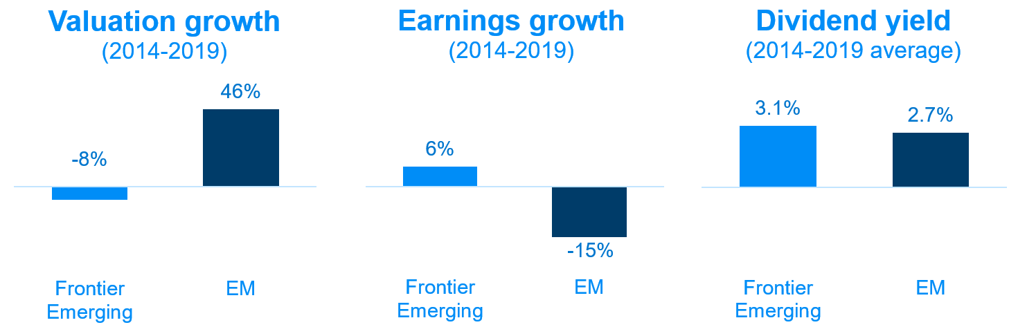 Visualization of comparison of Frontier Emerging and EM  in valuation growth, earnings growth and dividend yield.